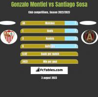Gonzalo Montiel vs Santiago Sosa h2h player stats