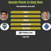 Gonzalo Pineda vs Andy Rose h2h player stats