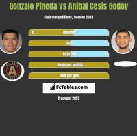 Gonzalo Pineda vs Anibal Cesis Godoy h2h player stats