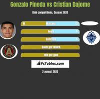Gonzalo Pineda vs Cristian Dajome h2h player stats