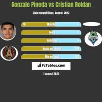 Gonzalo Pineda vs Cristian Roldan h2h player stats