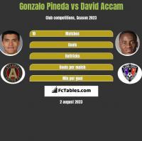 Gonzalo Pineda vs David Accam h2h player stats