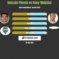 Gonzalo Pineda vs Hany Mukhtar h2h player stats
