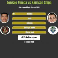 Gonzalo Pineda vs Harrison Shipp h2h player stats