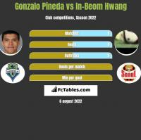 Gonzalo Pineda vs In-Beom Hwang h2h player stats