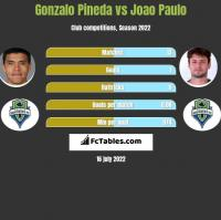 Gonzalo Pineda vs Joao Paulo h2h player stats