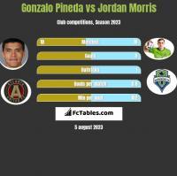 Gonzalo Pineda vs Jordan Morris h2h player stats