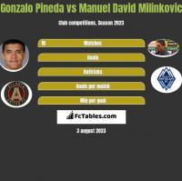 Gonzalo Pineda vs Manuel David Milinkovic h2h player stats