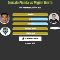 Gonzalo Pineda vs Miguel Ibarra h2h player stats