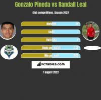 Gonzalo Pineda vs Randall Leal h2h player stats
