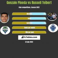 Gonzalo Pineda vs Russell Teibert h2h player stats