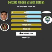 Gonzalo Pineda vs Alex Roldan h2h player stats
