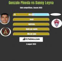 Gonzalo Pineda vs Danny Leyva h2h player stats