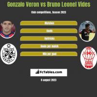 Gonzalo Veron vs Bruno Leonel Vides h2h player stats