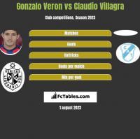 Gonzalo Veron vs Claudio Villagra h2h player stats
