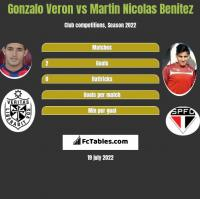 Gonzalo Veron vs Martin Nicolas Benitez h2h player stats