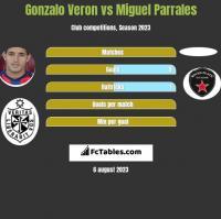 Gonzalo Veron vs Miguel Parrales h2h player stats