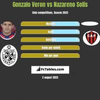 Gonzalo Veron vs Nazareno Solis h2h player stats