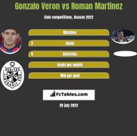 Gonzalo Veron vs Roman Martinez h2h player stats