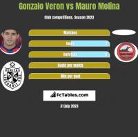 Gonzalo Veron vs Mauro Molina h2h player stats