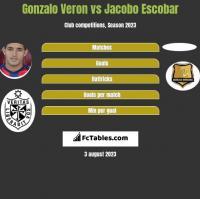 Gonzalo Veron vs Jacobo Escobar h2h player stats