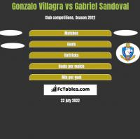 Gonzalo Villagra vs Gabriel Sandoval h2h player stats