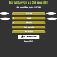 Gor Malakyan vs Chi-Woo Kim h2h player stats