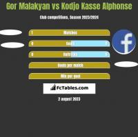 Gor Malakyan vs Kodjo Kasse Alphonse h2h player stats