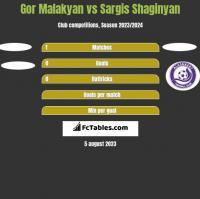 Gor Malakyan vs Sargis Shaginyan h2h player stats