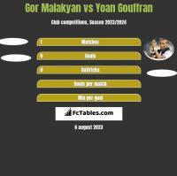 Gor Malakyan vs Yoan Gouffran h2h player stats