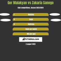 Gor Malakyan vs Zakaria Sanogo h2h player stats