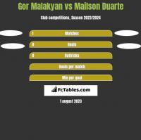 Gor Malakyan vs Mailson Duarte h2h player stats