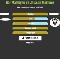 Gor Malakyan vs Jeisson Martinez h2h player stats