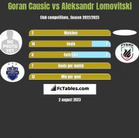 Goran Causic vs Aleksandr Lomovitski h2h player stats