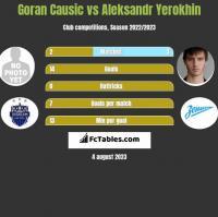 Goran Causic vs Aleksandr Yerokhin h2h player stats