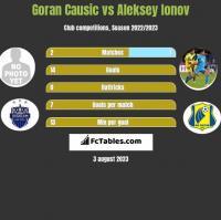 Goran Causic vs Aleksiej Jonow h2h player stats