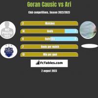 Goran Causic vs Ari h2h player stats