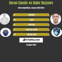 Goran Causic vs Daler Kuzyaev h2h player stats