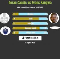 Goran Causic vs Evans Kangwa h2h player stats