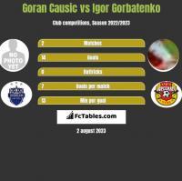 Goran Causic vs Igor Gorbatenko h2h player stats