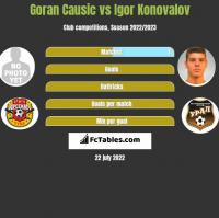 Goran Causic vs Igor Konovalov h2h player stats