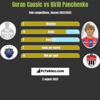 Goran Causic vs Kirill Panczenko h2h player stats