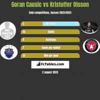 Goran Causic vs Kristoffer Olsson h2h player stats