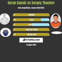 Goran Causic vs Sergey Tkachev h2h player stats