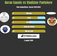 Goran Causic vs Vladislav Panteleev h2h player stats