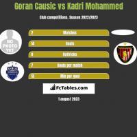 Goran Causic vs Kadri Mohammed h2h player stats