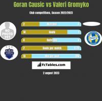 Goran Causic vs Valeri Gromyko h2h player stats