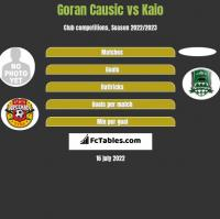 Goran Causic vs Kaio h2h player stats