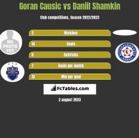 Goran Causic vs Daniil Shamkin h2h player stats
