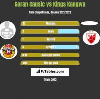 Goran Causic vs Kings Kangwa h2h player stats